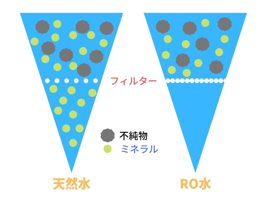 RO水と天然水